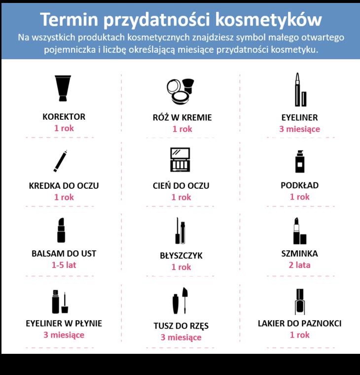 Termin przydatności kosmetyków_CodziennikKosmetyczny.pl